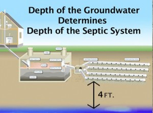 Perc test - Depth of groundwater