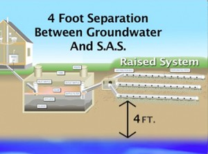 Raised system is needed when groundwater is high