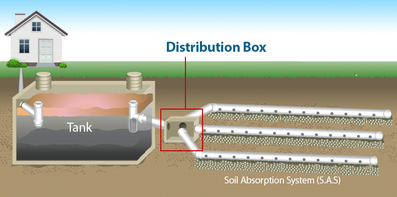 Septic System Distribution Box